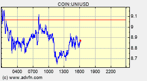 Uniswap Uni Overview Charts Markets News Discussion And Converter Advfn
