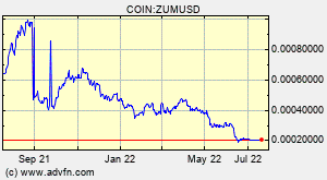 Zumcoin Zum Overview Charts Markets News Discussion And Converter Advfn