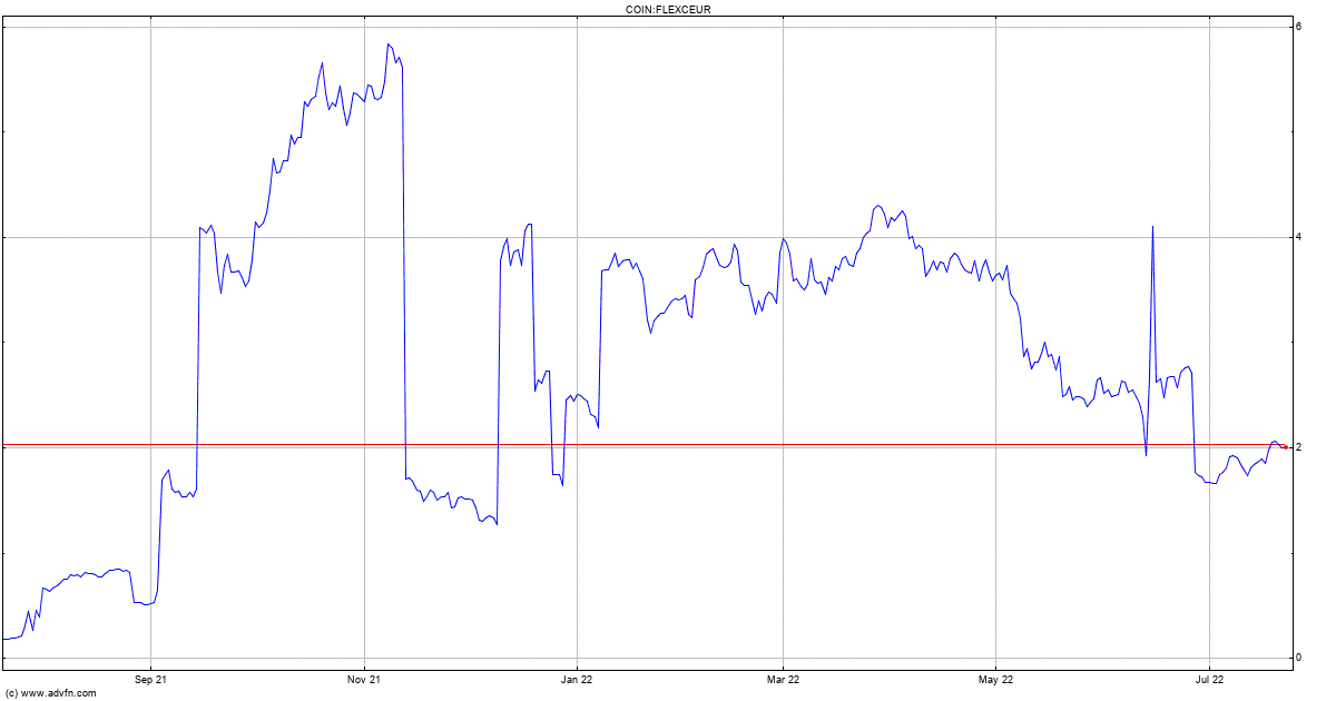 flx coin price