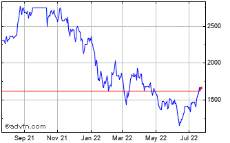 1 Year Adyen NV Chart