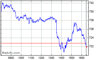 Intraday AEX Chart