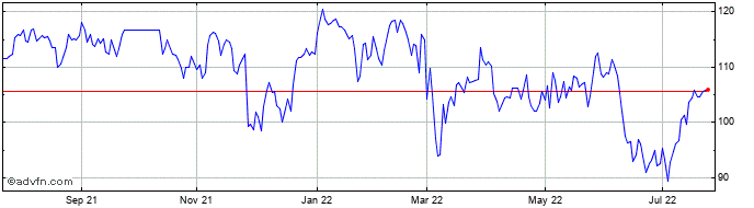 1 Year Airbus Share Price Chart