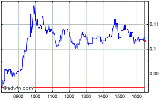 Intraday Biophytis Chart