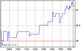 Intraday Carbios Chart