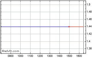 Intraday Supersonic Imagine Chart