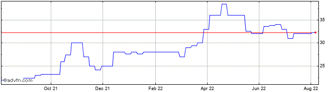 1 Year Aliaxis Share Price Chart