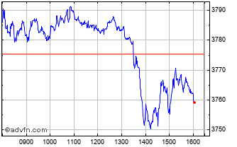 Intraday Bel 20 Chart