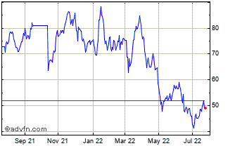 1 Year Be Semiconductor Industr... Chart