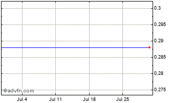 1 Month Biom Up Chart