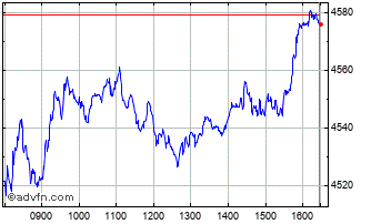 Intraday Psi All-Share Gr Chart