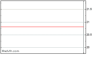 Intraday CNP Assurances Chart