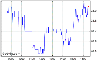 Intraday Corbion N.V Chart