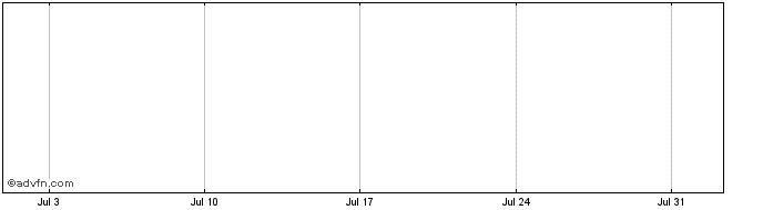 1 Month Du Pont de Nemours (DUPP) Share Price Chart