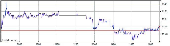 Intraday Electricite de France Share Price Chart for 22/2/2020