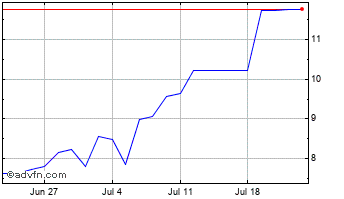 1 Month Electricite de France Chart