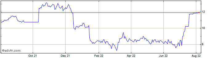 1 Year Electricite de France Share Price Chart