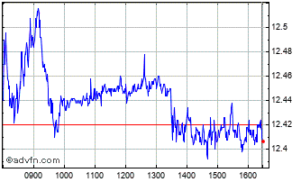 Intraday Engie Chart