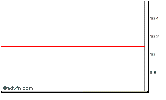 Intraday Galp Energia-Nom Chart