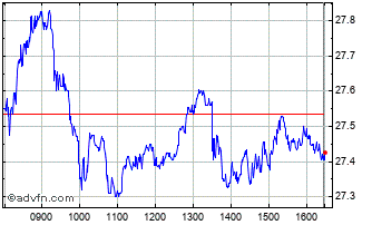 Intraday Michelin CGDEB Chart