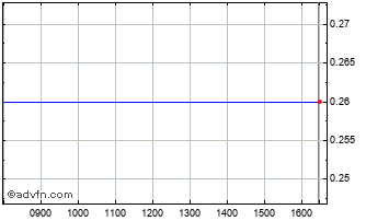 Intraday Bircorama Chart