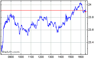 Intraday ArcelorMittal Chart