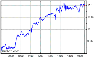 Intraday Orange Chart