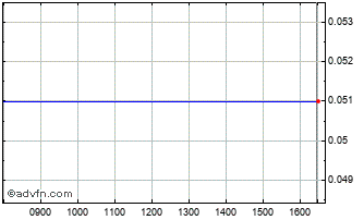 Intraday Safe Orthopaedics Chart
