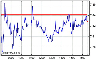 Intraday SES Chart