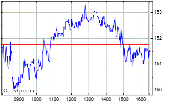 Intraday SOITEC Chart