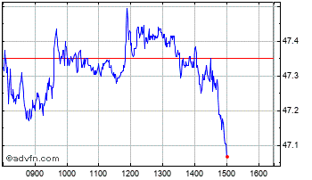 Intraday Unilever Dr Chart