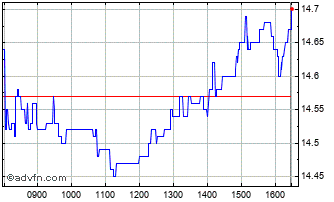 Intraday Wereldhave Chart
