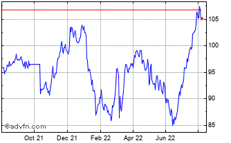 1 Year Wolters Kluwers NV Chart