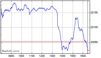 Intraday FTSE 250 Index Chart
