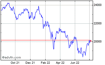 1 Year FTSE 250 Index Chart