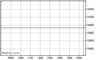 Intraday FTSE 350 Chemicals Chart