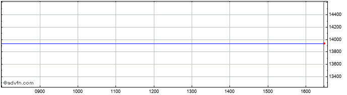 Intraday FTSE 350 Chemicals  Price Chart for 20/10/2020