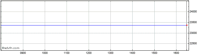 Intraday FTSE 350 Mining  Price Chart for 14/5/2021