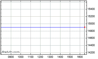 Intraday FTSE 350 Industrial Engi... Chart
