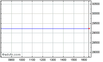 Intraday FTSE 350 Tobacco Index Chart