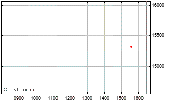 Intraday FTSE 350 Pharmaceuticals & Biotechnology Index Chart