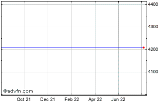 1 Year FTSE 350 Food & Drug Retailers Index Chart
