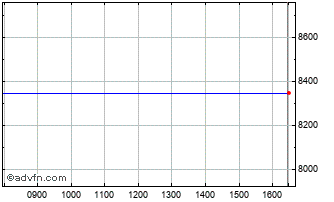 Intraday FTSE 350 Media Index Chart