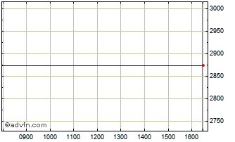 Intraday FTSE 350 Banks Index Chart