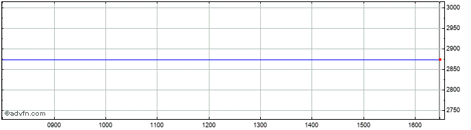 Intraday FTSE 350 Banks  Price Chart for 15/7/2020