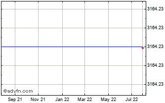 1 Year FTSE 350 Nonlife Insurance Index Chart