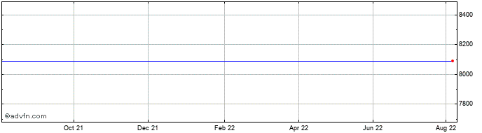 1 Year FTSE 350 Life Insurance Index  Price Chart