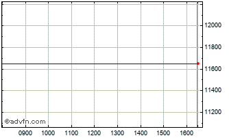 Intraday FTSE 350 General Financial Index Chart