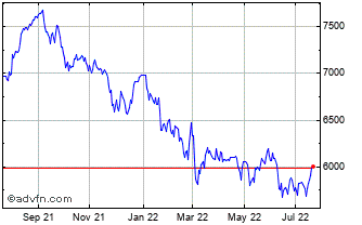 1 Year FTSE Techmark Focus Index Chart