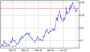 1 Year Uae Dirham vs UK Sterling Chart