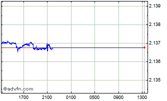 Intraday Uae Dirham vs Hong Kong Dollar Chart